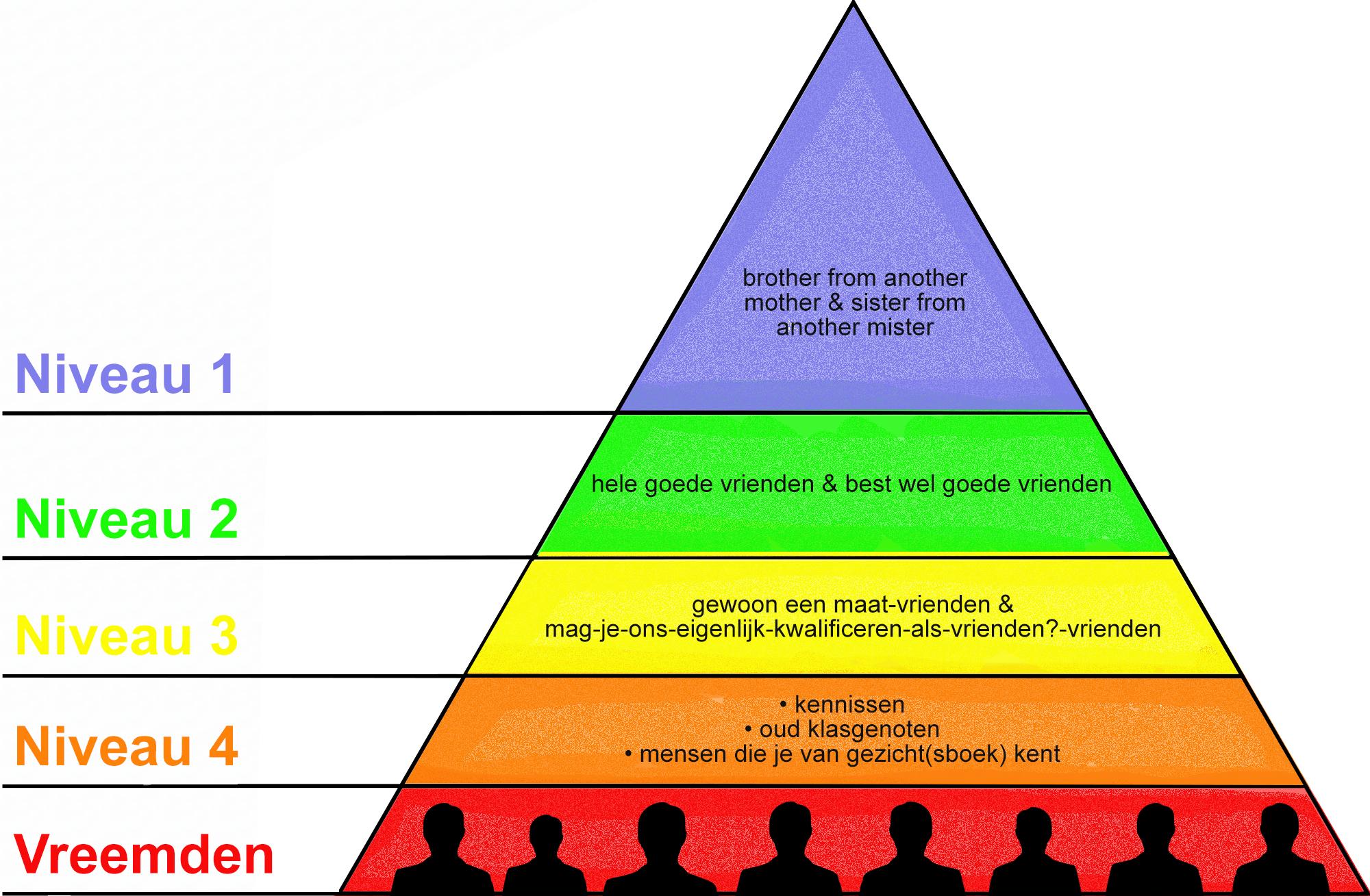 Piramide van Matsklow ingevuld - Bestweter